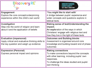 Understanding Christianity and Discovery RE Approach Map